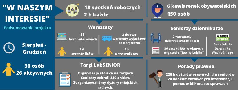 Infografika z danymi ASOS 2019