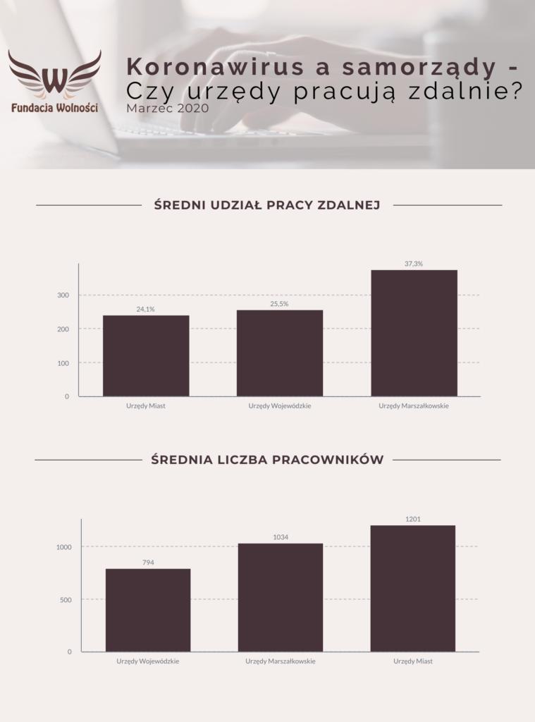 Wykres dot. średniego udziału pracy zdalnej w urzędach