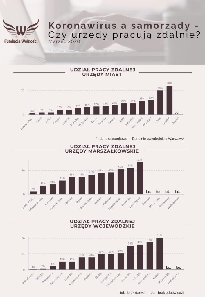 wykres dot. liczby pracowników pracujących zdalnie w urzędach: wojewódzkich, marszałkowskich i urzędach miast