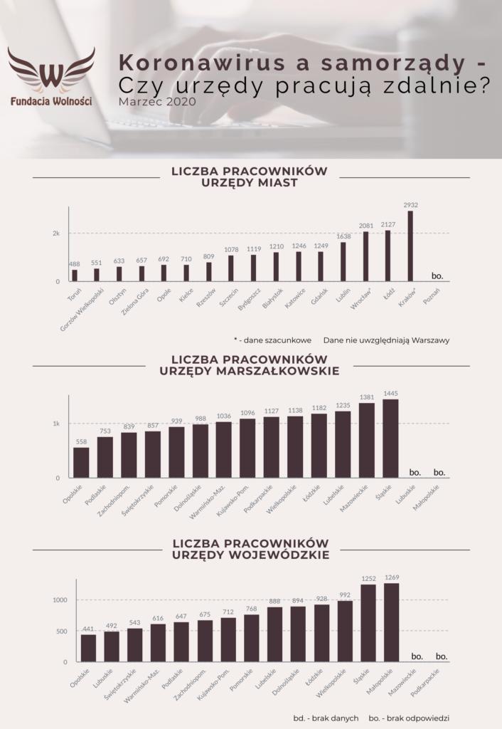 Wykres przedstawia liczbę pracowników w poszczególnych urzędach wojewódzkich, marszałkowskich i urzędach miast