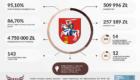 infografika Puławy #fundacja-wolności